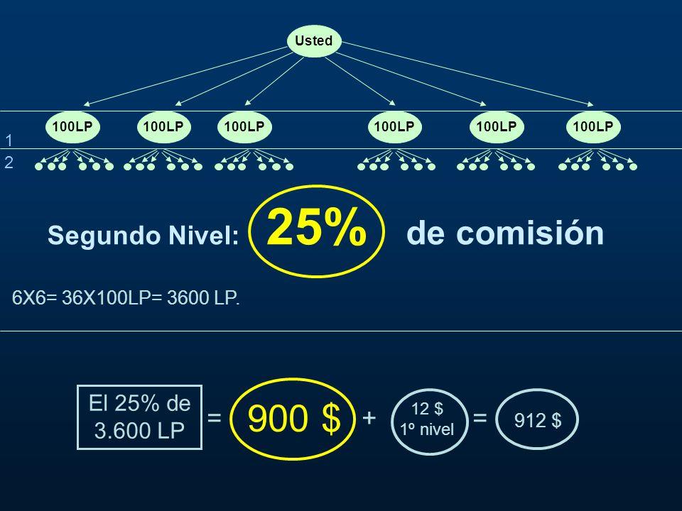 900 $ Segundo Nivel: 25% de comisión = + = El 25% de 3.600 LP