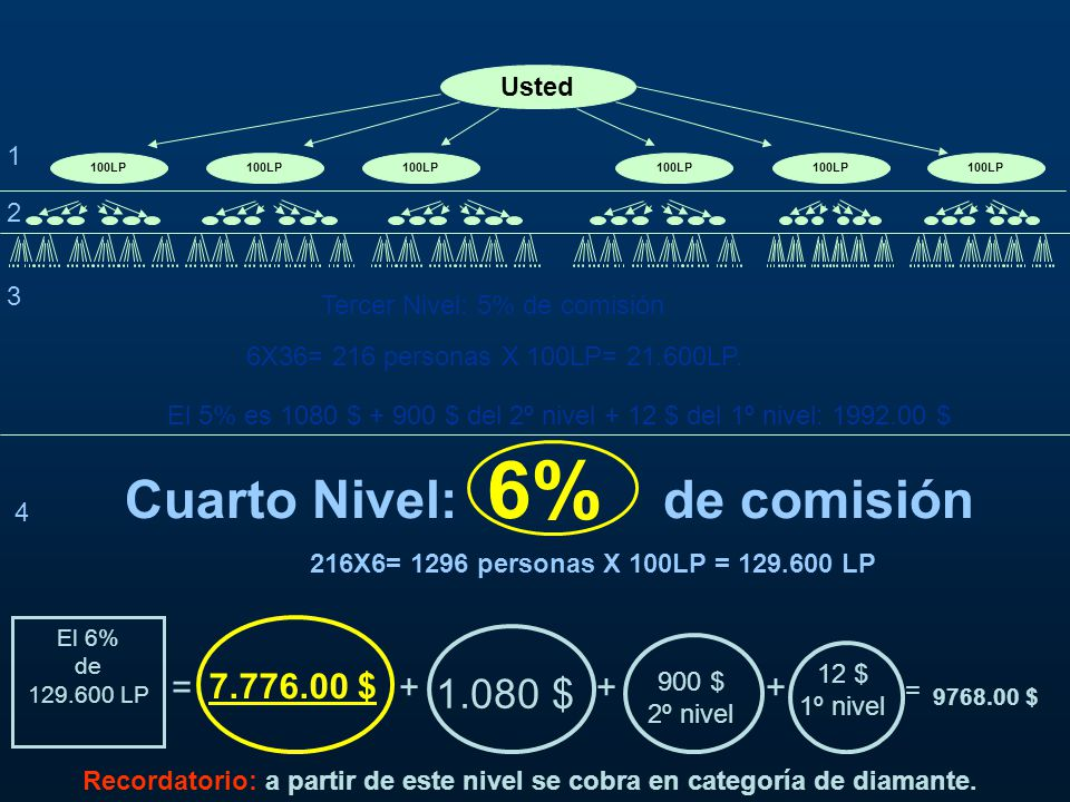 Cuarto Nivel: 6% de comisión