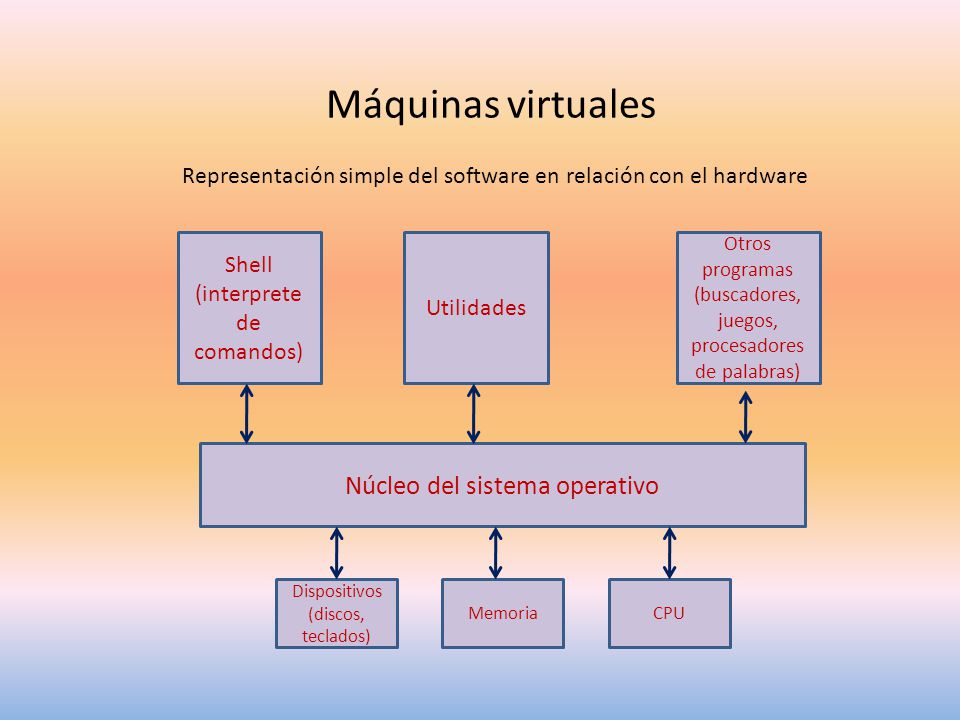 Máquinas virtuales Núcleo del sistema operativo