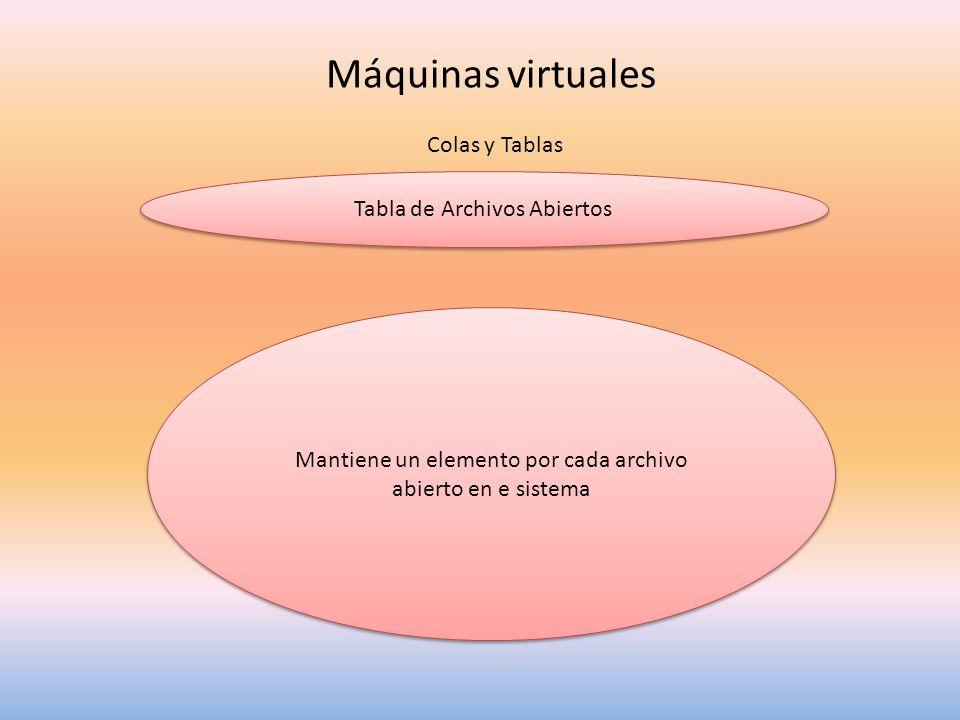 Máquinas virtuales Colas y Tablas Tabla de Archivos Abiertos