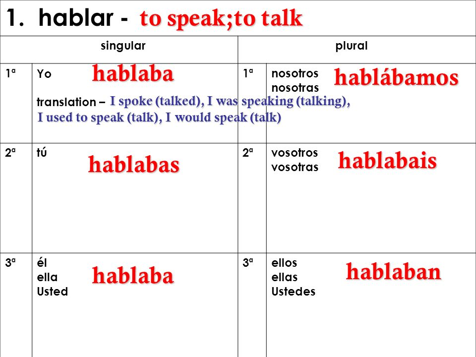 1. hablar - to speak;to talk hablaba hablábamos hablabais hablabas
