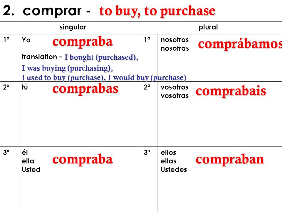 2. comprar - to buy, to purchase compraba comprábamos