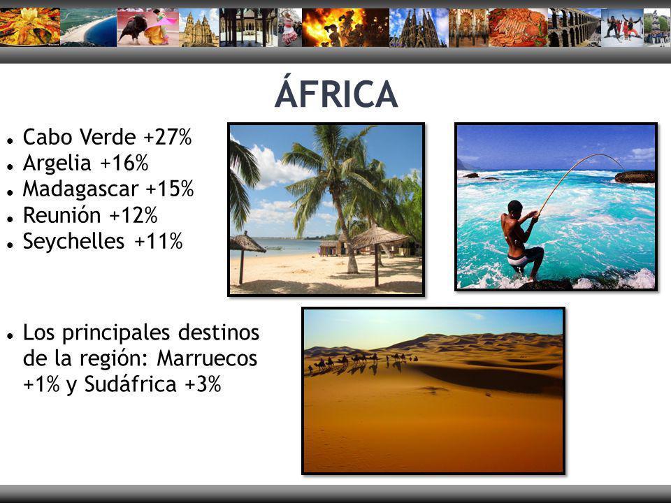 ÁFRICA Cabo Verde +27% Argelia +16% Madagascar +15% Reunión +12%