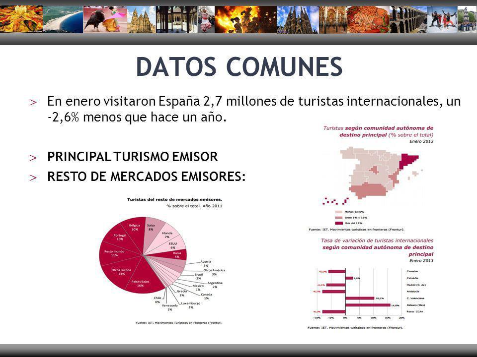 DATOS COMUNES En enero visitaron España 2,7 millones de turistas internacionales, un -2,6% menos que hace un año.