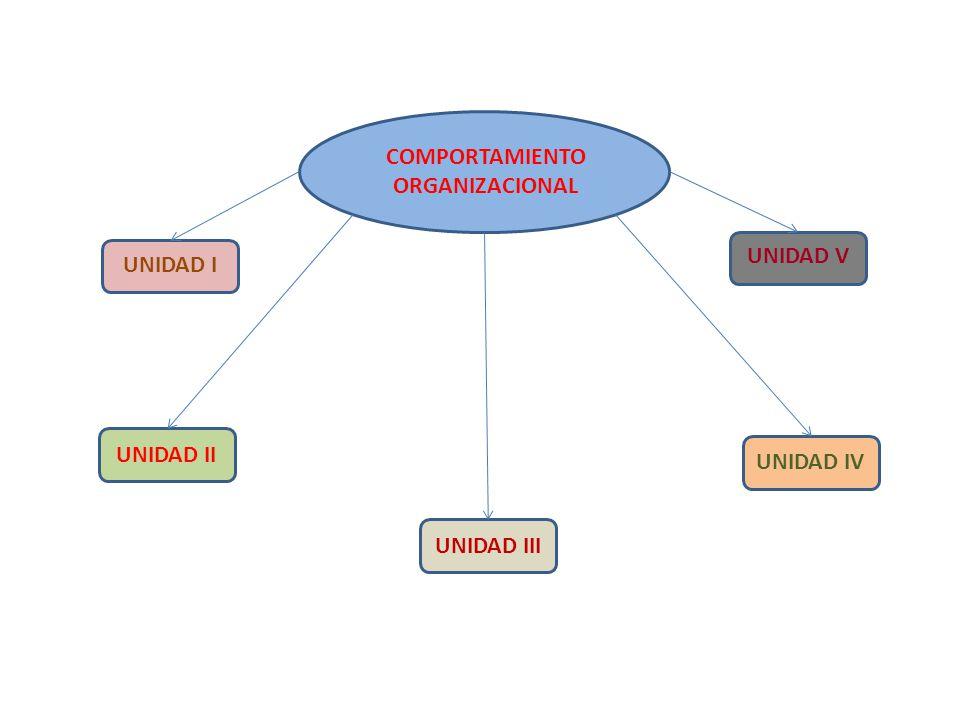 COMPORTAMIENTO ORGANIZACIONAL UNIDAD V UNIDAD I UNIDAD II UNIDAD IV UNIDAD III