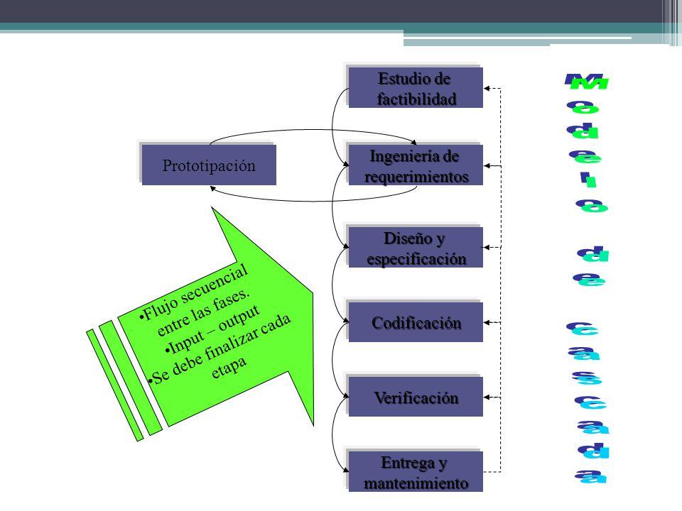 Modelo de cascada Estudio de factibilidad Ingeniería de Prototipación