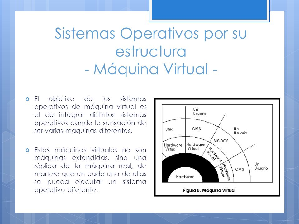 Sistemas Operativos por su estructura - Máquina Virtual -
