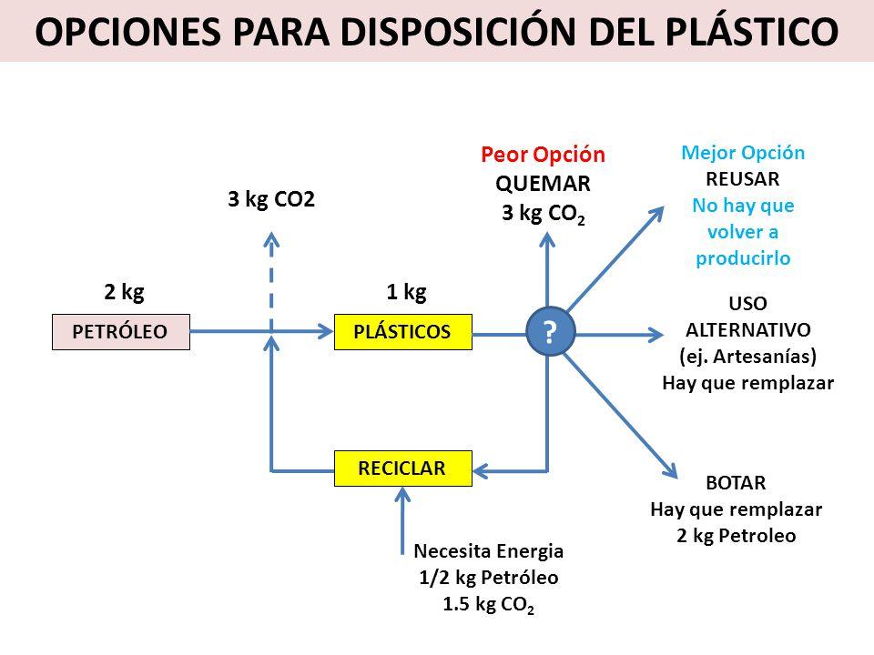 OPCIONES PARA DISPOSICIÓN DEL PLÁSTICO No hay que volver a producirlo
