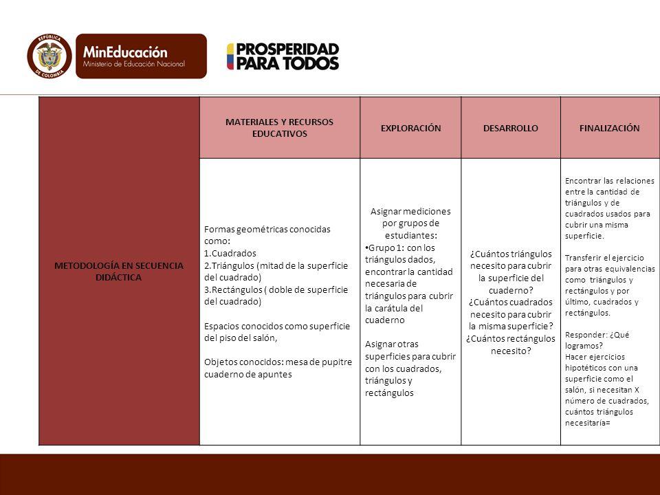 METODOLOGÍA EN SECUENCIA DIDÁCTICA MATERIALES Y RECURSOS EDUCATIVOS