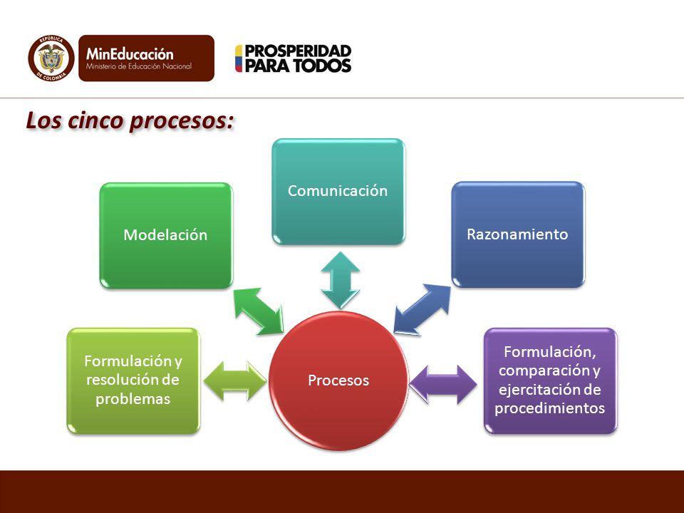 Los cinco procesos: Comunicación Modelación Razonamiento