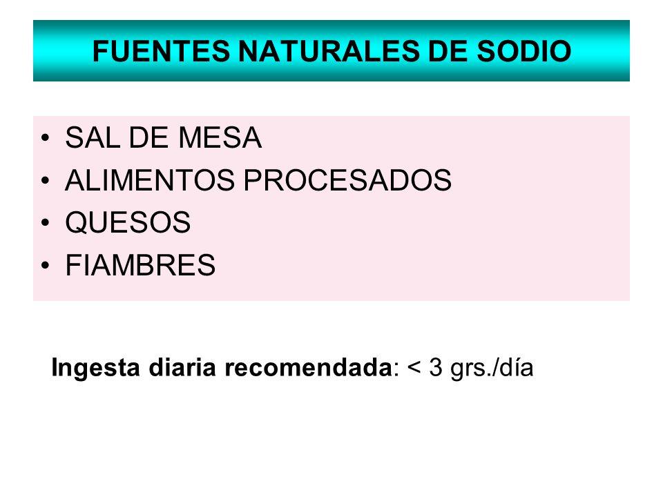 FUENTES NATURALES DE SODIO