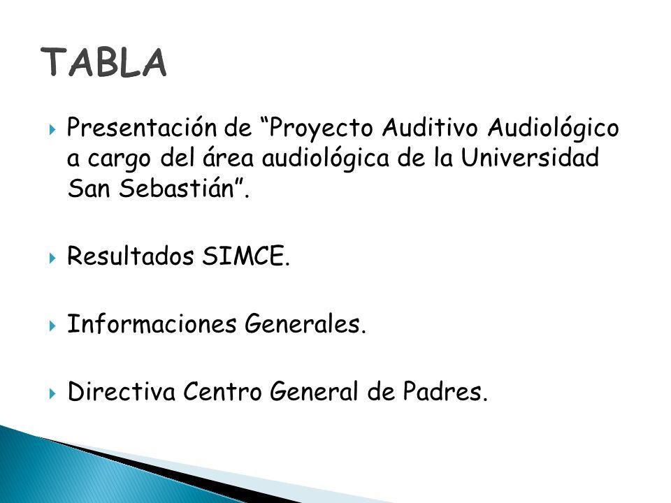 TABLA Presentación de Proyecto Auditivo Audiológico a cargo del área audiológica de la Universidad San Sebastián .