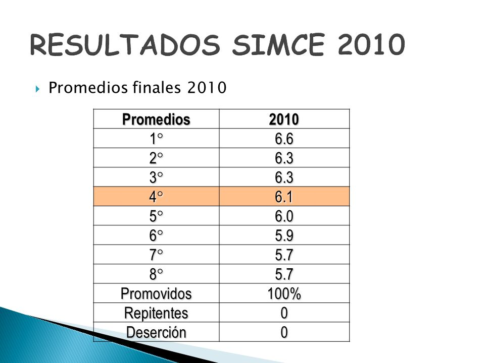 RESULTADOS SIMCE 2010 Promedios 2010 1° 6.6 2° 6.3 3° 4° 6.1 5° 6.0 6°
