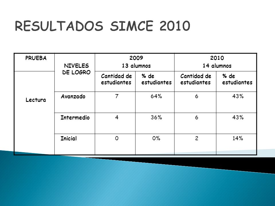 RESULTADOS SIMCE 2010 PRUEBA NIVELES DE LOGRO 2009 13 alumnos 2010
