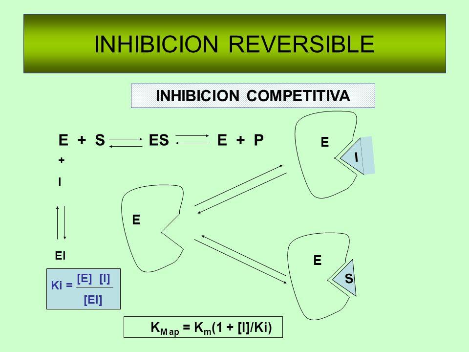 INHIBICION REVERSIBLE