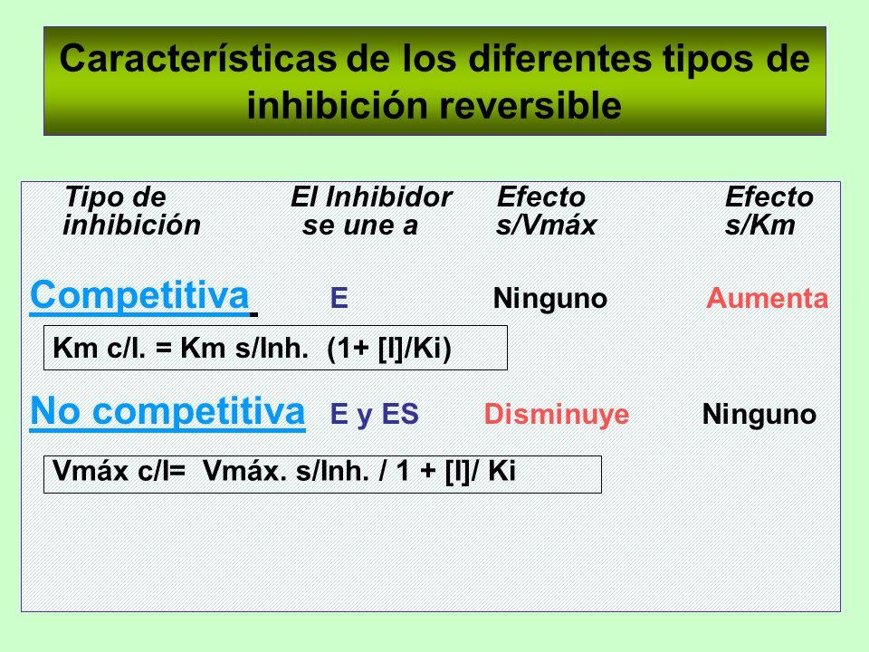 Características de los diferentes tipos de inhibición reversible