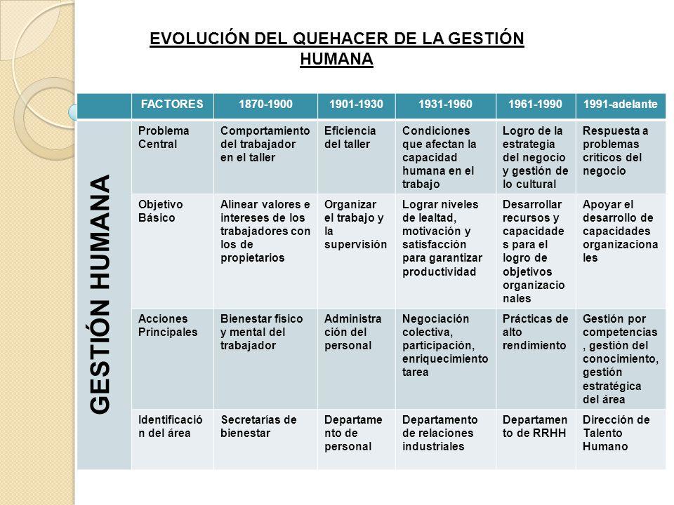 EVOLUCIÓN DEL QUEHACER DE LA GESTIÓN HUMANA