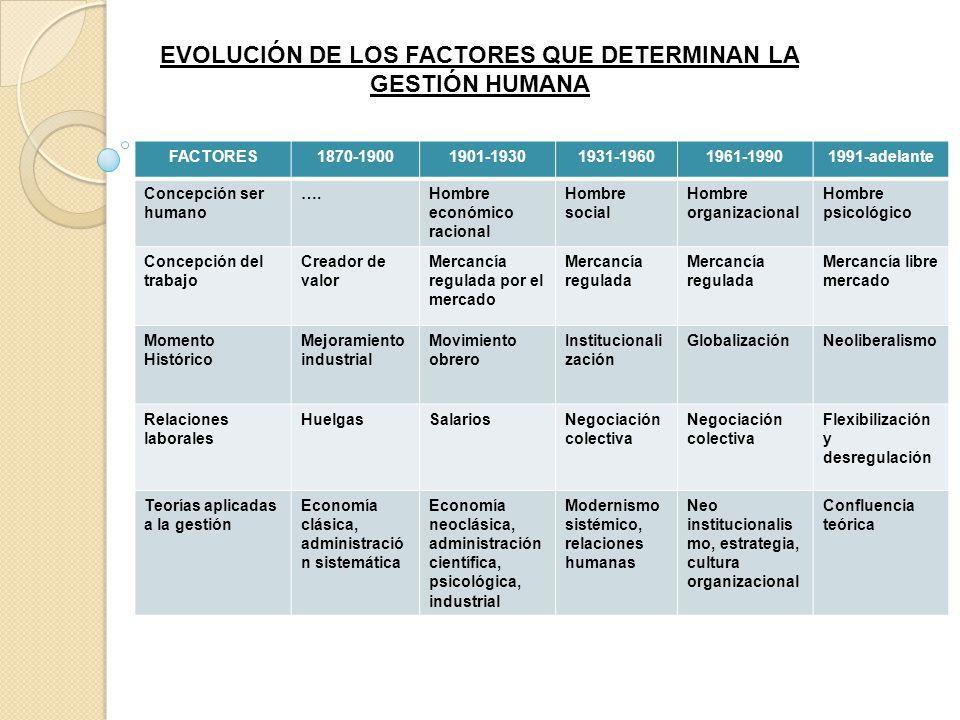 EVOLUCIÓN DE LOS FACTORES QUE DETERMINAN LA GESTIÓN HUMANA