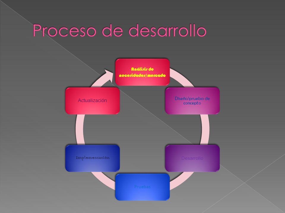 Proceso de desarrollo Análisis de necesidades/mercado