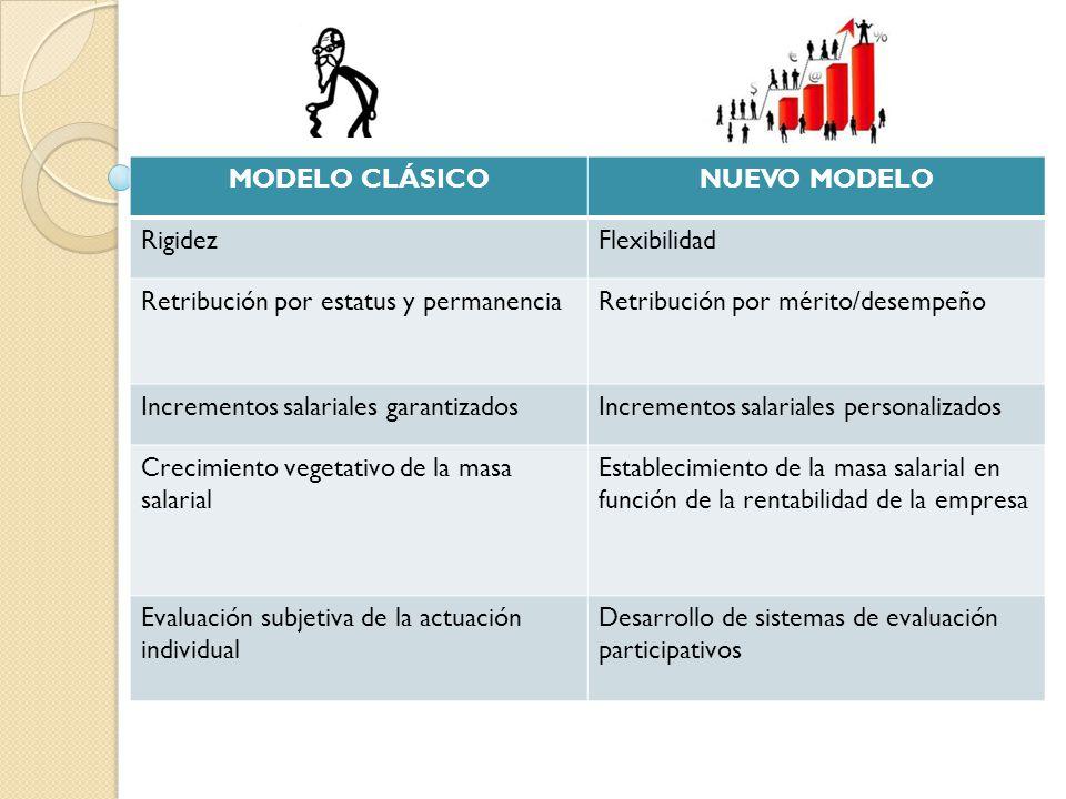 MODELO CLÁSICO NUEVO MODELO. Rigidez. Flexibilidad. Retribución por estatus y permanencia. Retribución por mérito/desempeño.