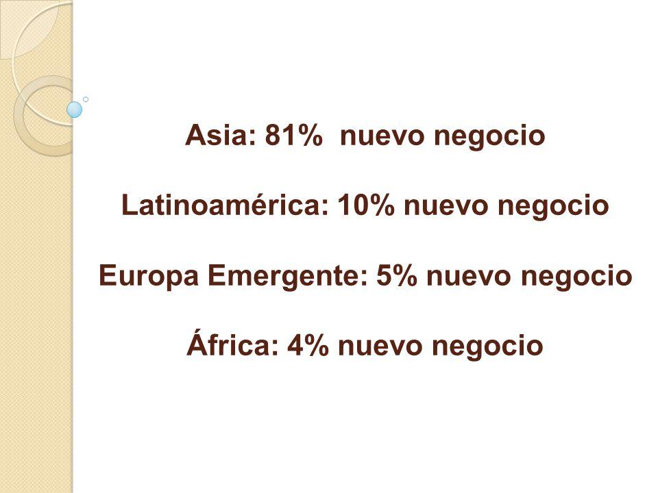 Asia: 81% nuevo negocio Latinoamérica: 10% nuevo negocio Europa Emergente: 5% nuevo negocio África: 4% nuevo negocio