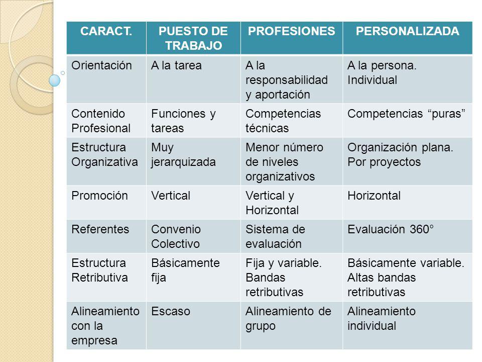 CARACT. PUESTO DE TRABAJO. PROFESIONES. PERSONALIZADA. Orientación. A la tarea. A la responsabilidad y aportación.