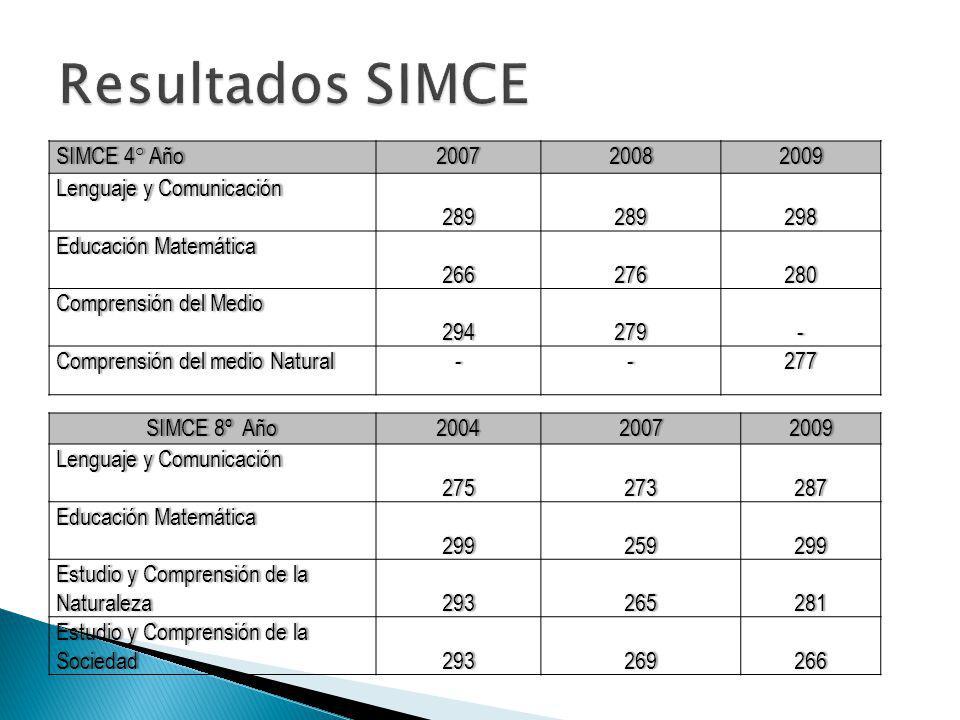 Resultados SIMCE SIMCE 4° Año 2007 2008 2009 Lenguaje y Comunicación