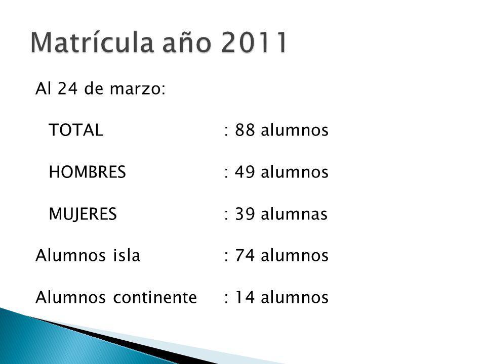 Matrícula año 2011