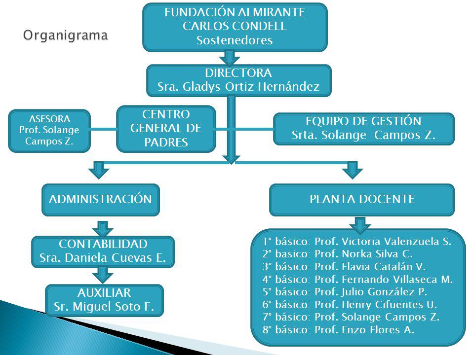 Organigrama FUNDACIÓN ALMIRANTE CARLOS CONDELL Sostenedores DIRECTORA