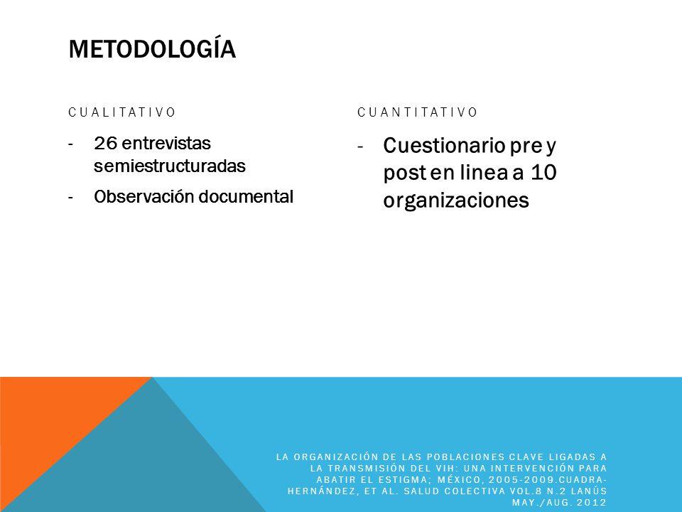 MetodoLoGía Cuestionario pre y post en linea a 10 organizaciones