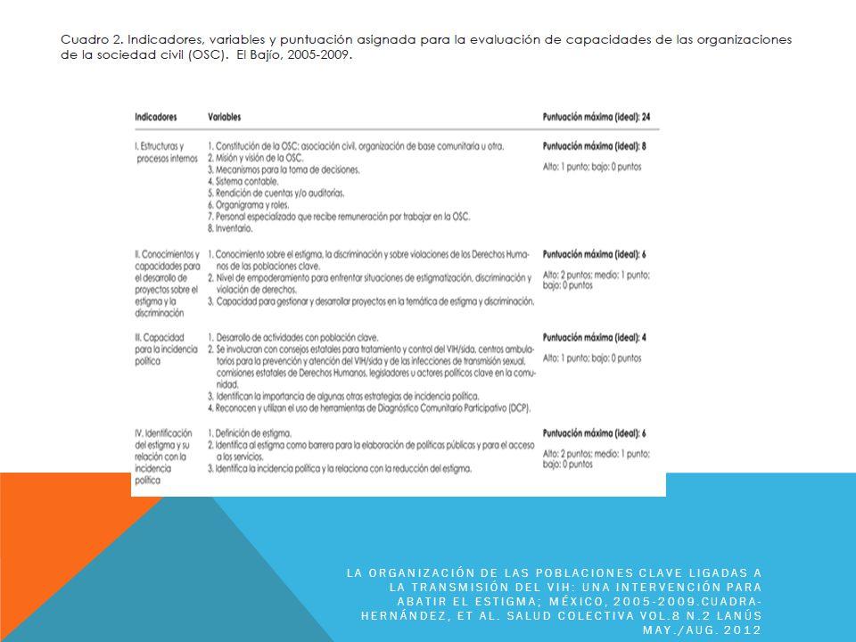 La organización de las poblaciones clave ligadas a la transmisión del VIH: una intervención para abatir el estigma; México, 2005-2009.Cuadra-Hernández, ET AL.