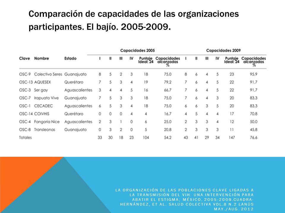 Comparación de capacidades de las organizaciones participantes
