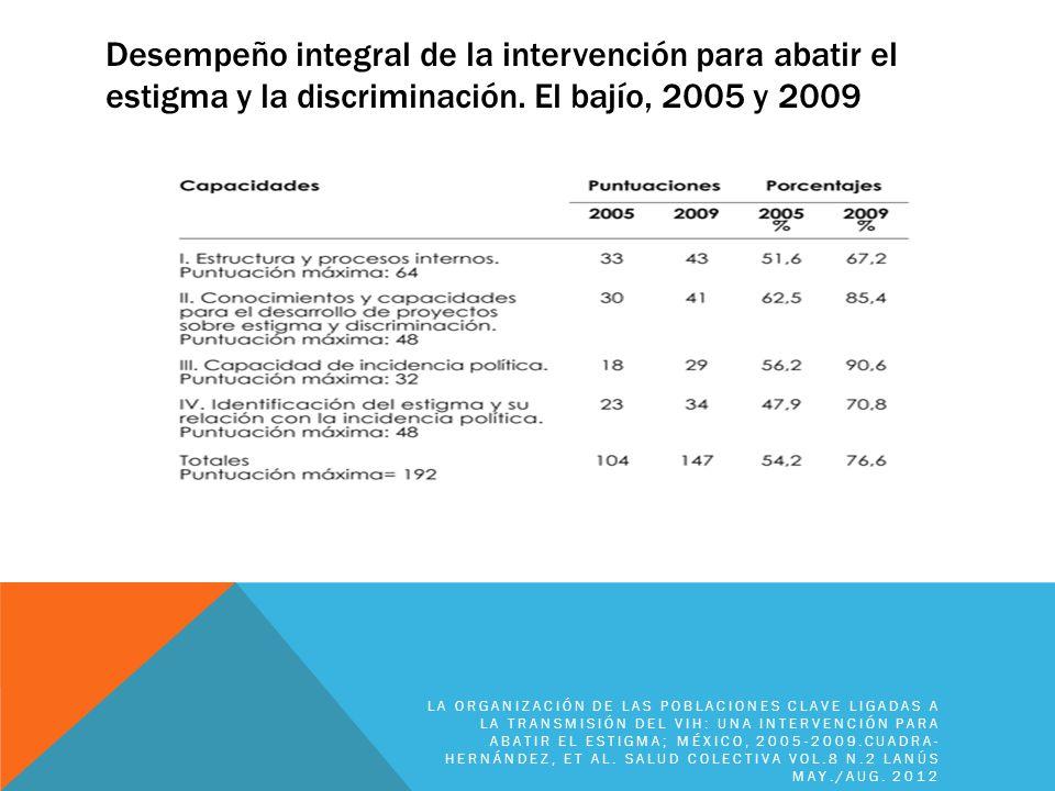Desempeño integral de la intervención para abatir el estigma y la discriminación. El bajío, 2005 y 2009