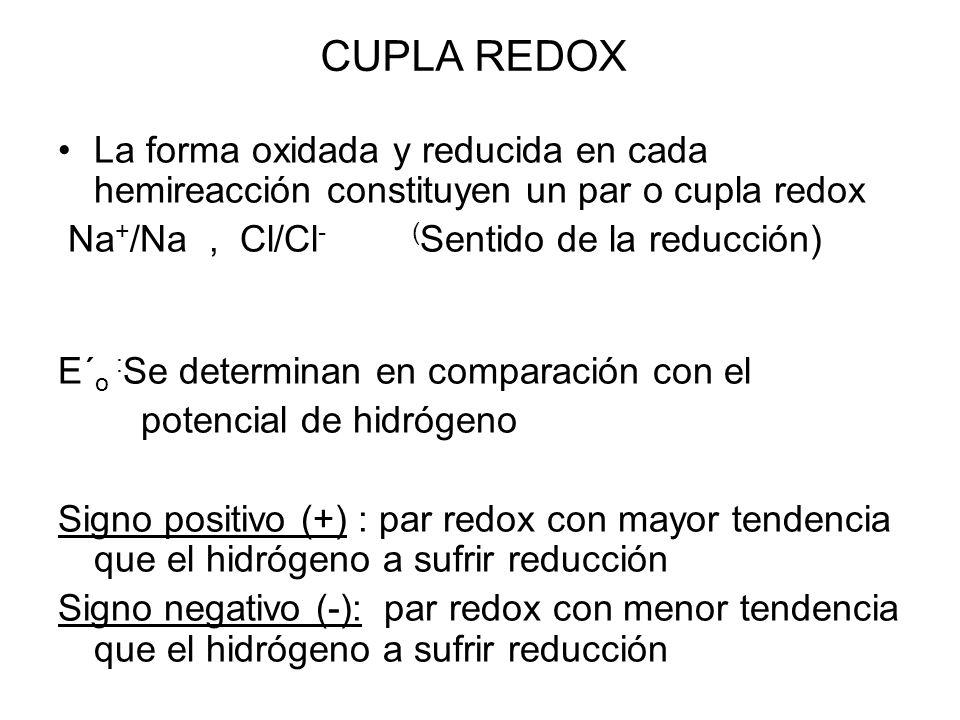 CUPLA REDOXLa forma oxidada y reducida en cada hemireacción constituyen un par o cupla redox. Na+/Na , Cl/Cl- (Sentido de la reducción)