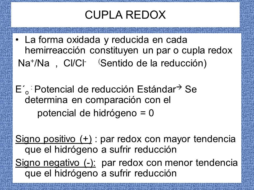CUPLA REDOX La forma oxidada y reducida en cada hemirreacción constituyen un par o cupla redox. Na+/Na , Cl/Cl- (Sentido de la reducción)