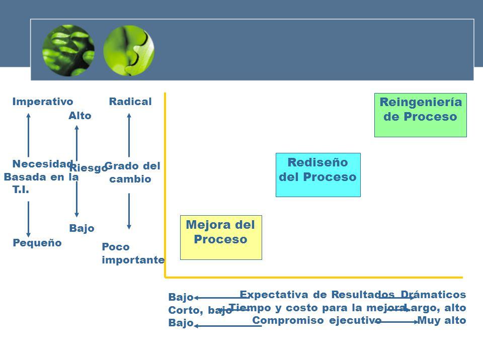 Reingeniería de Proceso Rediseño del Proceso Mejora del Proceso