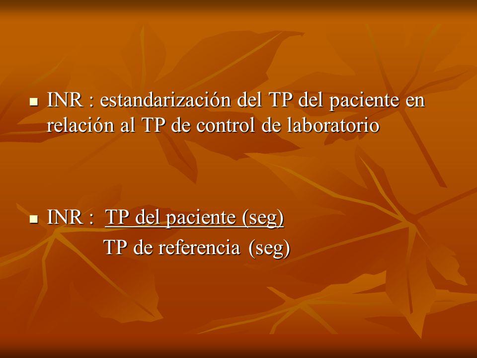 INR : estandarización del TP del paciente en relación al TP de control de laboratorio