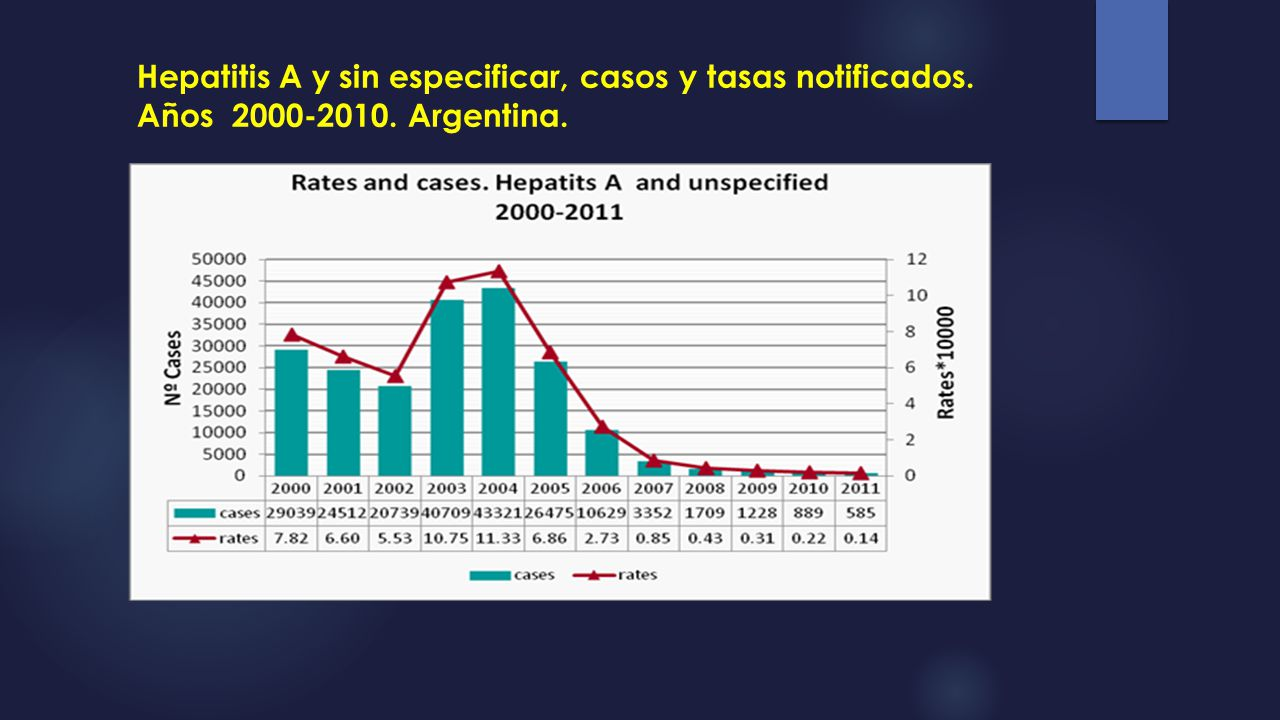 Hepatitis A y sin especificar, casos y tasas notificados