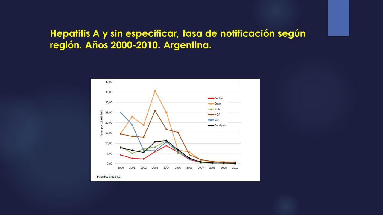 Hepatitis A y sin especificar, tasa de notificación según región