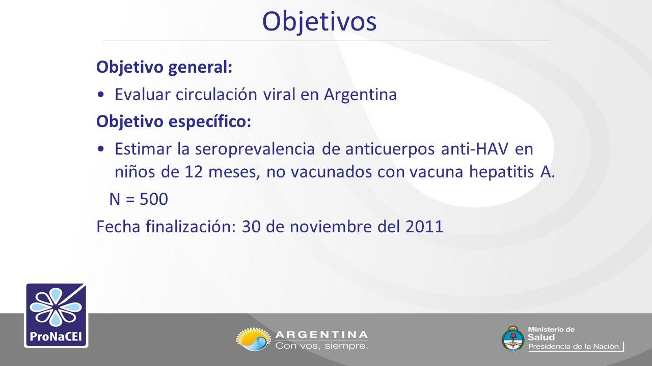 Objetivos Objetivo general: Evaluar circulación viral en Argentina