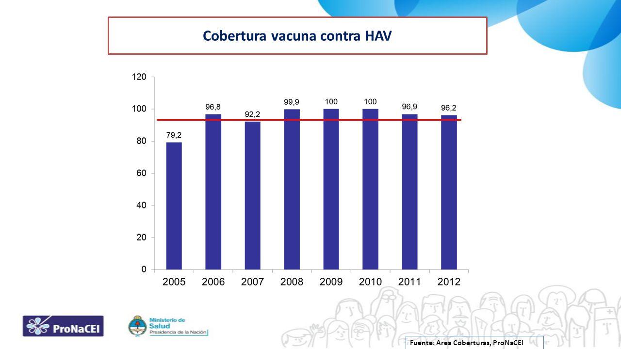 Cobertura vacuna contra HAV
