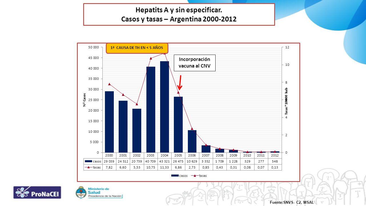Hepatits A y sin especificar. Casos y tasas – Argentina 2000-2012