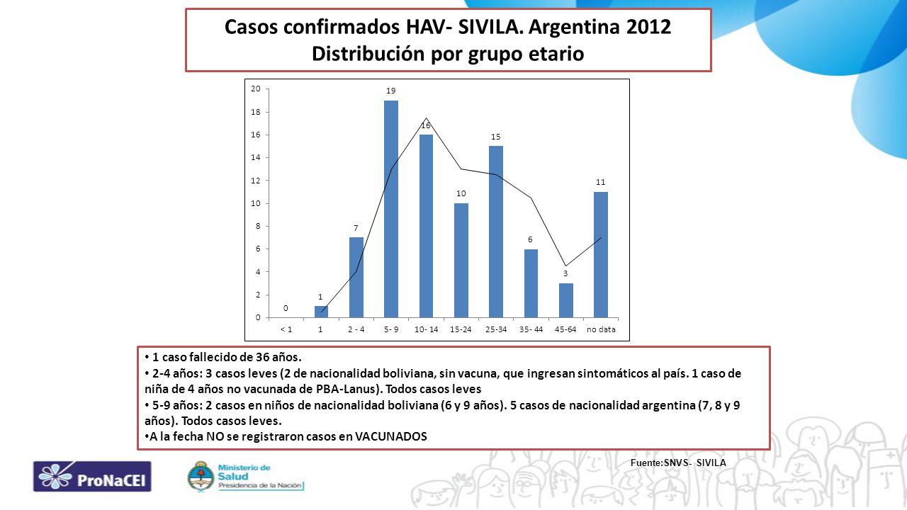 Casos confirmados HAV- SIVILA