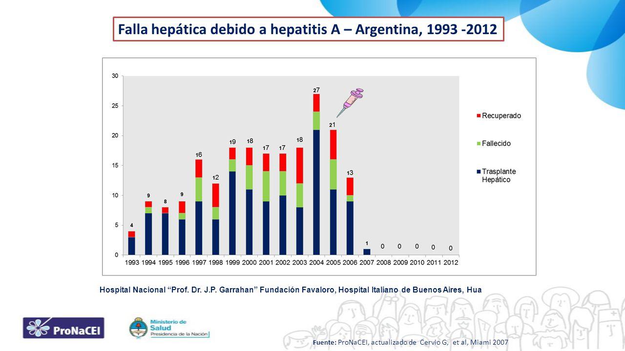 Falla hepática debido a hepatitis A – Argentina, 1993 -2012