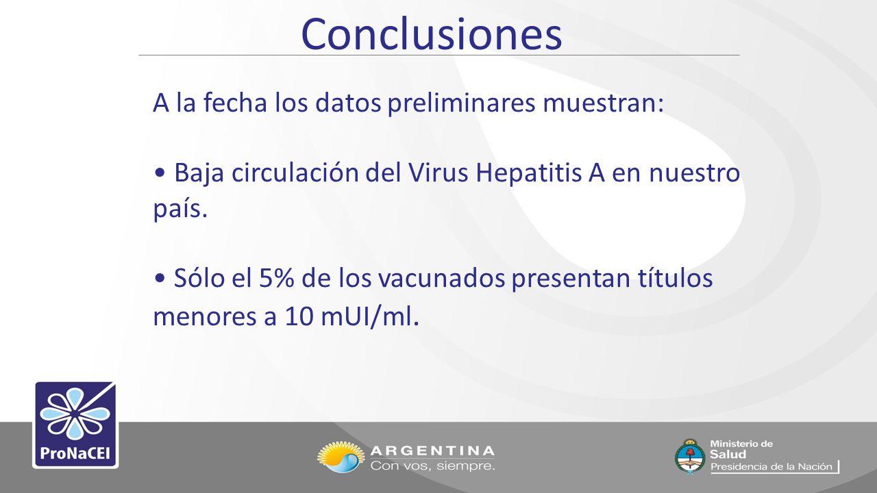 Conclusiones A la fecha los datos preliminares muestran: