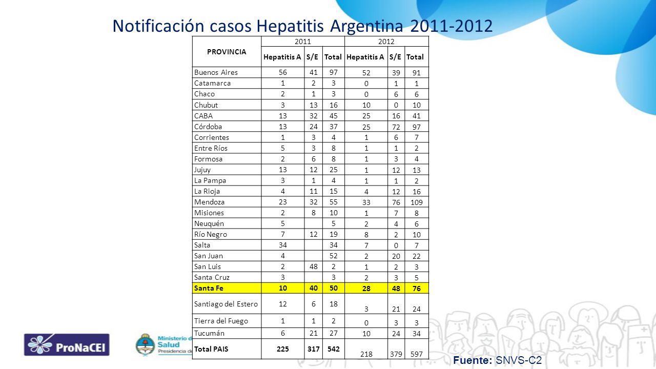 Notificación casos Hepatitis Argentina 2011-2012
