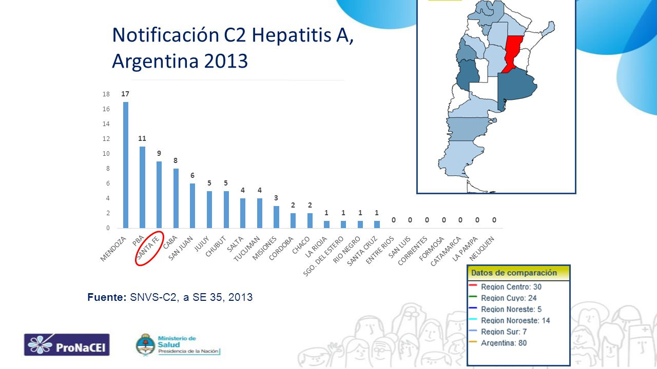 Notificación C2 Hepatitis A, Argentina 2013