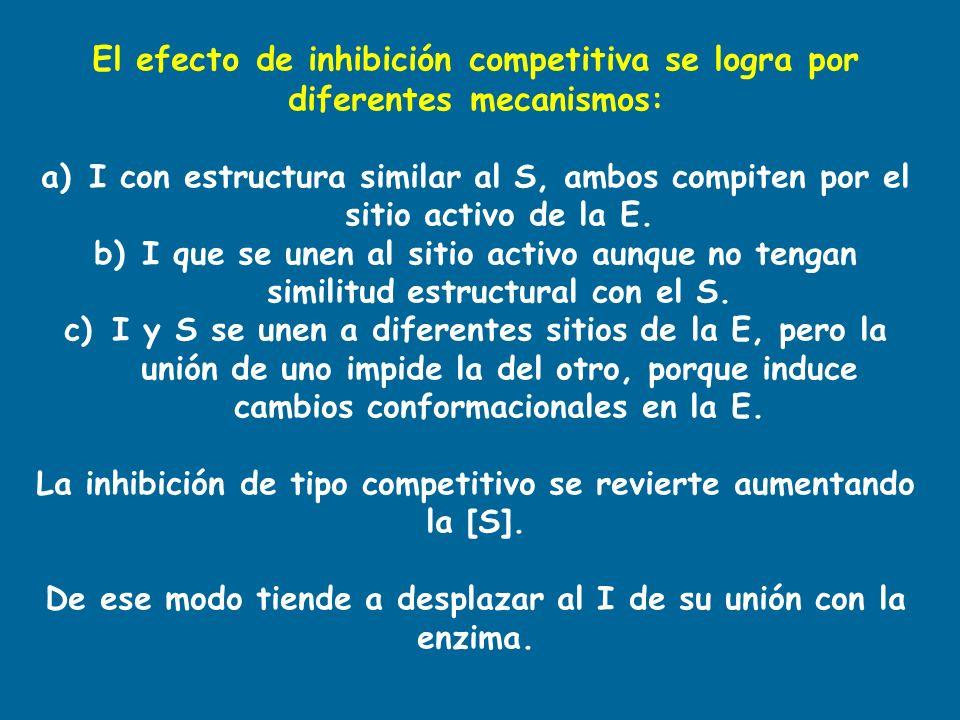 El efecto de inhibición competitiva se logra por diferentes mecanismos: