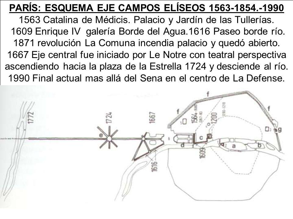 PARÍS: ESQUEMA EJE CAMPOS ELÍSEOS 1563-1854