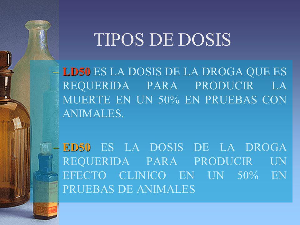 TIPOS DE DOSIS LD50 ES LA DOSIS DE LA DROGA QUE ES REQUERIDA PARA PRODUCIR LA MUERTE EN UN 50% EN PRUEBAS CON ANIMALES.